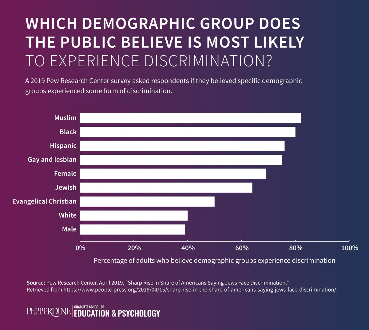 Bar graph comparing the percentage of adults who believe demographic groups experience discrimination.