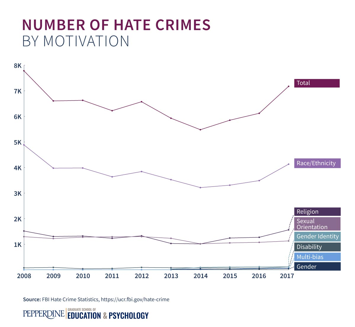 Bar graph showing the number of hate crimes by motivation since 2008.